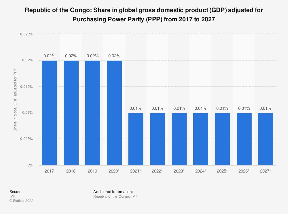 Statistic: Republic of the Congo: Share in global gross domestic product (GDP) adjusted for Purchasing Power Parity (PPP) from 2014 to 2024 | Statista