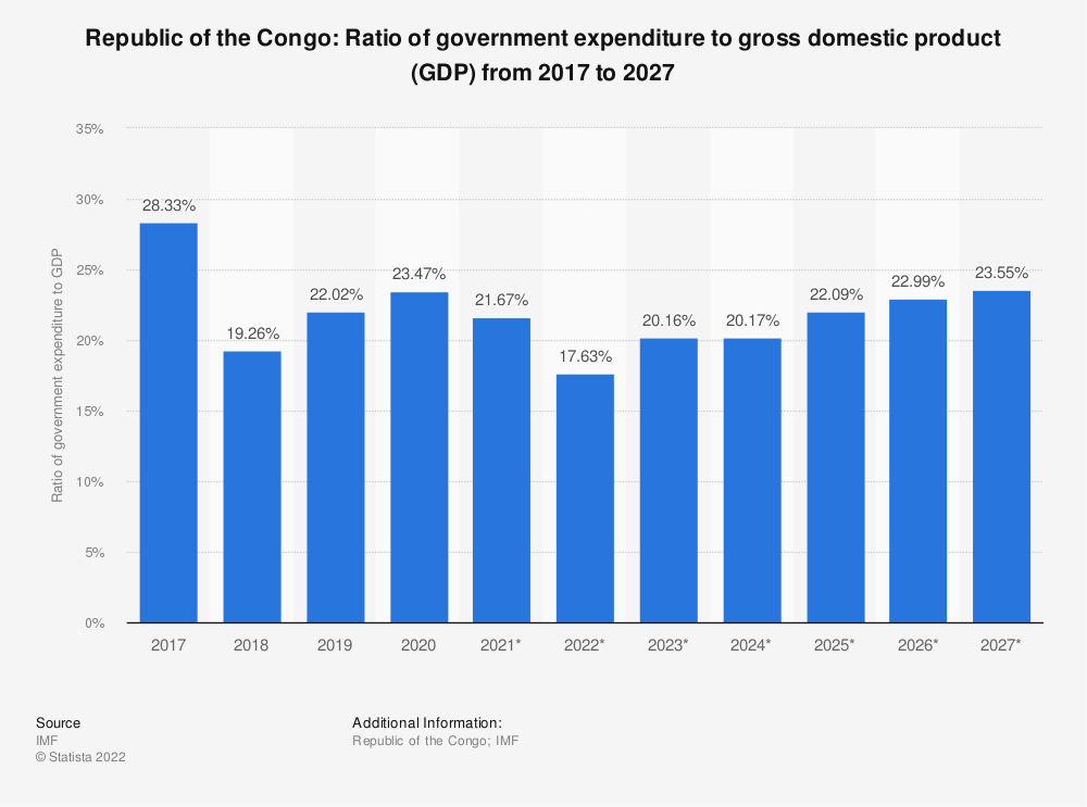 Statistic: Republic of the Congo: Ratio of government expenditure to gross domestic product (GDP) from 2014 to 2024 | Statista