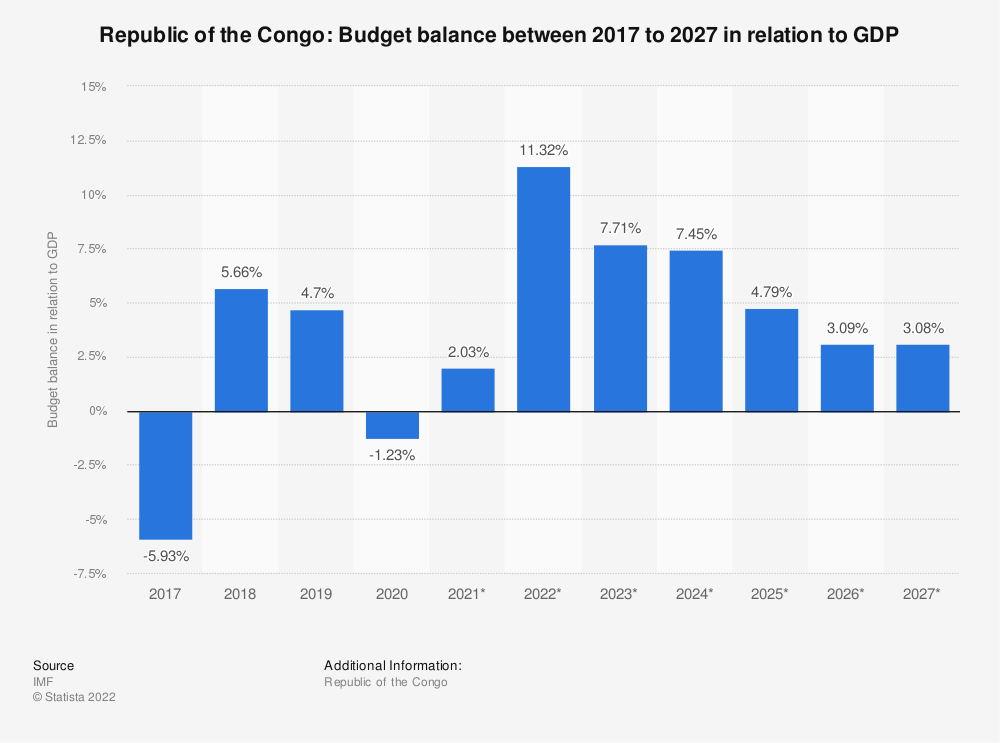 Statistic: Republic of the Congo: Budget balance between 2014 to 2024 in relation to GDP | Statista