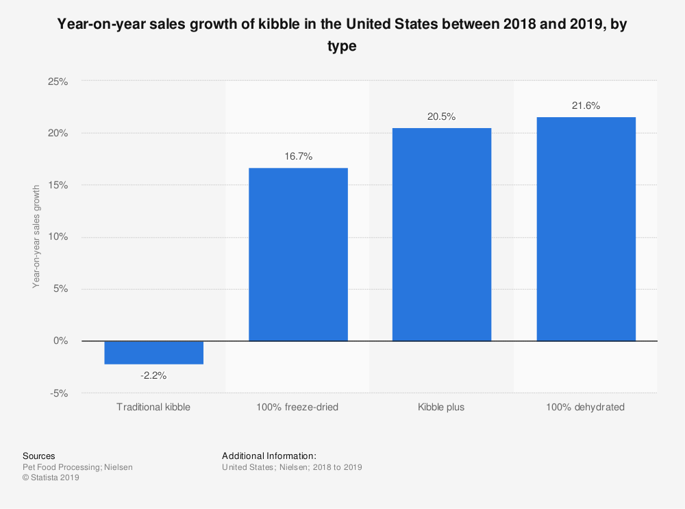 Statistic: Year-on-year sales growth of kibble in the United States between 2018 and 2019, by type  | Statista