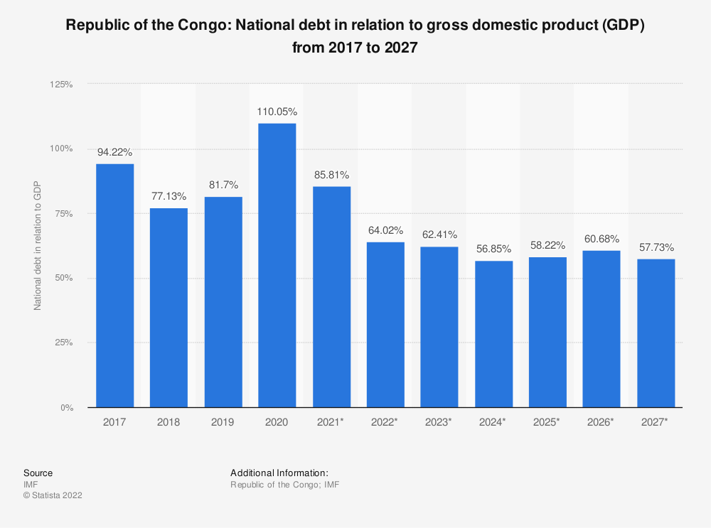 Statistic: Republic of the Congo: National debt in relation to gross domestic product (GDP) from 2014 to 2024 | Statista