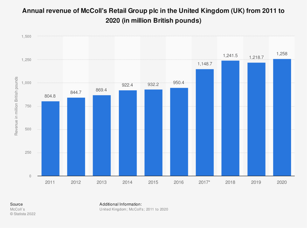 Statistic: Annual revenue of McColl's Retail Group plc in the United Kingdom (UK) from 2011 to 2019 (in million GBP) | Statista