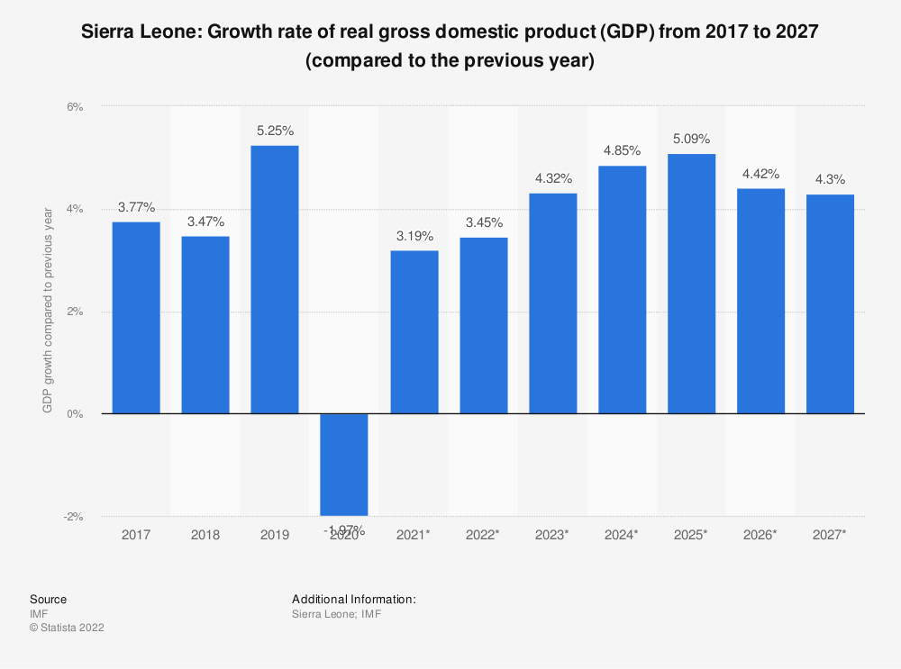 Statistic: Sierra Leone: Growth rate of real gross domestic product (GDP) from 2014 to 2024 (compared to the previous year) | Statista