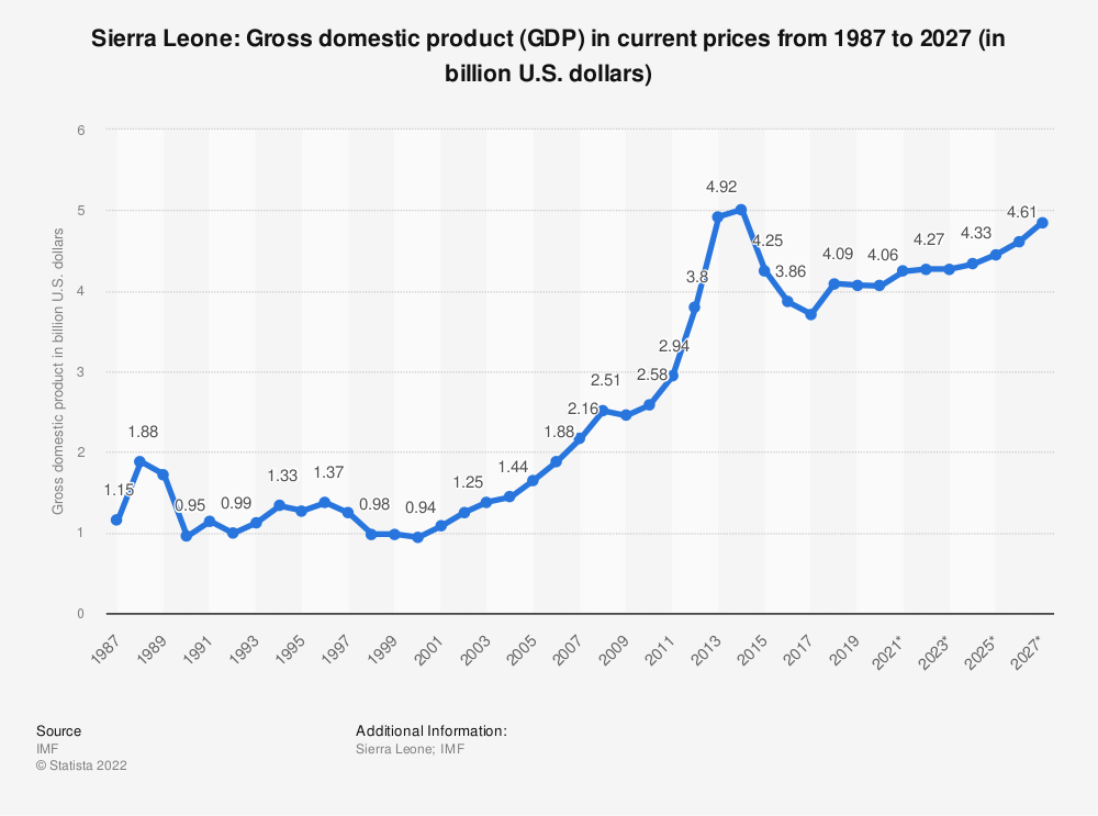 Statistic: Sierra Leone: Gross domestic product (GDP) in current prices from 1984 to 2021 (in billion international dollars) | Statista