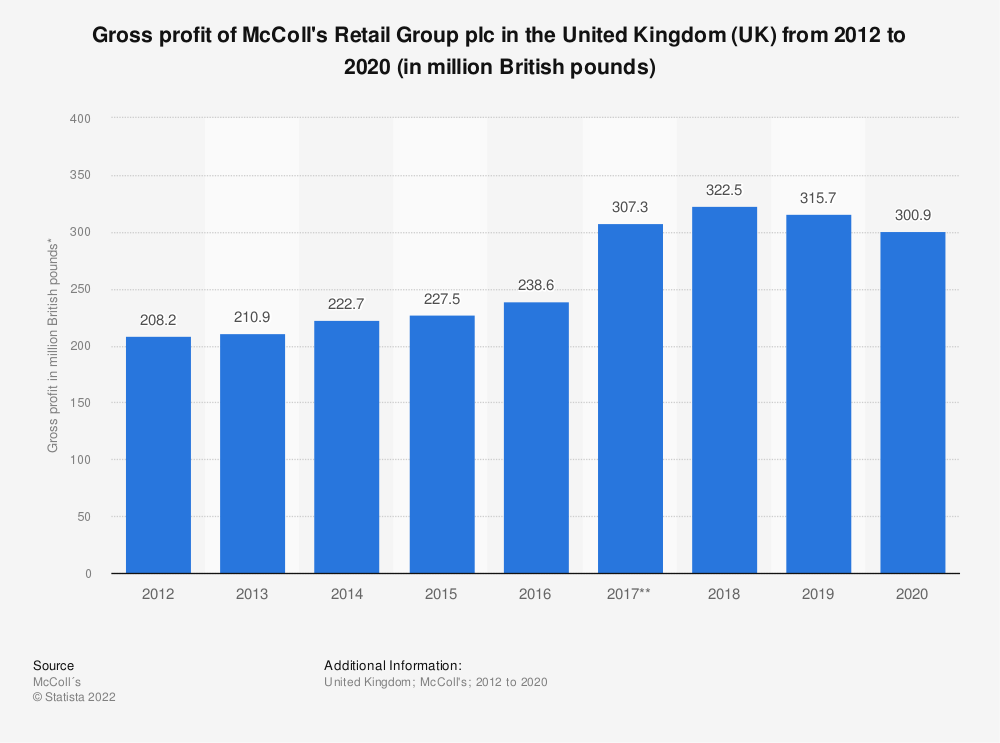 Statistic: Gross profit of McColl's Retail Group plc in the United Kingdom (UK) from 2012  to 2020 (in million British pounds) | Statista