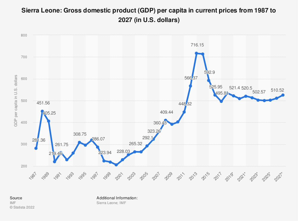 Statistic: Sierra Leone: Gross domestic product (GDP) per capita in current prices from 1984 to 2024 (in U.S. dollars) | Statista
