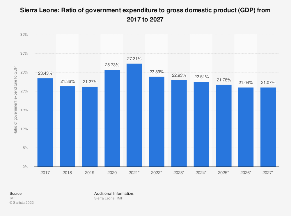 Statistic: Sierra Leone: Ratio of government expenditure to gross domestic product (GDP) from 2014 to 2024 | Statista