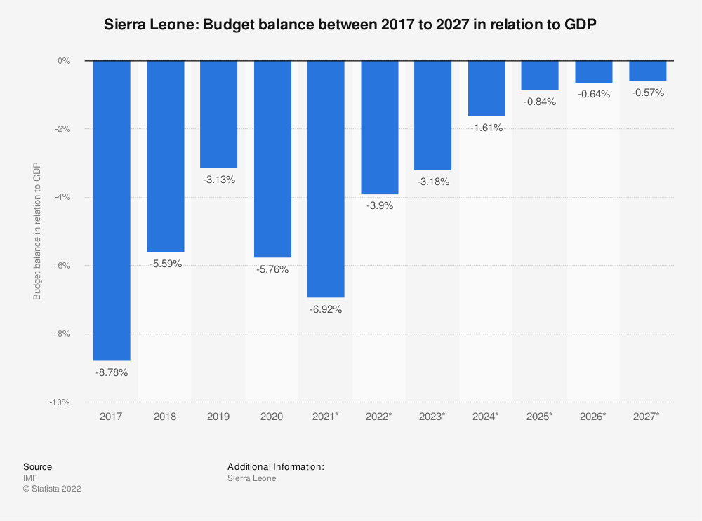Statistic: Sierra Leone: Budget balance between 2014 to 2024 in relation to GDP | Statista