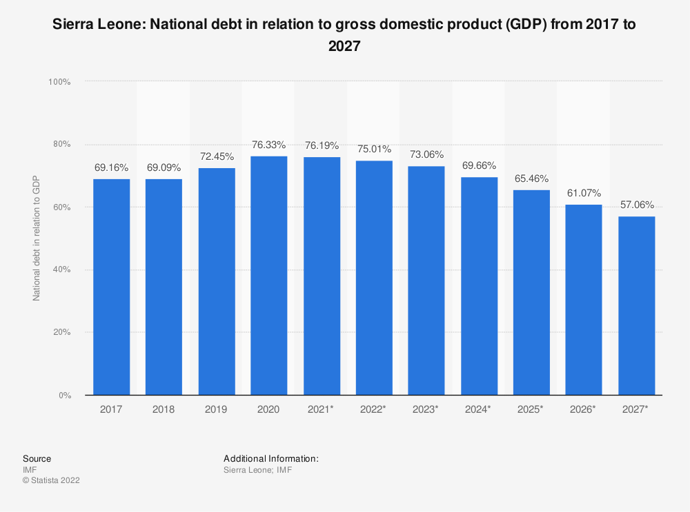 Statistic: Sierra Leone: National debt in relation to gross domestic product (GDP) from 2014 to 2024 | Statista