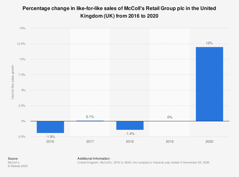 Statistic: Percentage change in like-for-like sales of McColl's Retail Group plc in the United Kingdom (UK) from 2016 to 2020 | Statista