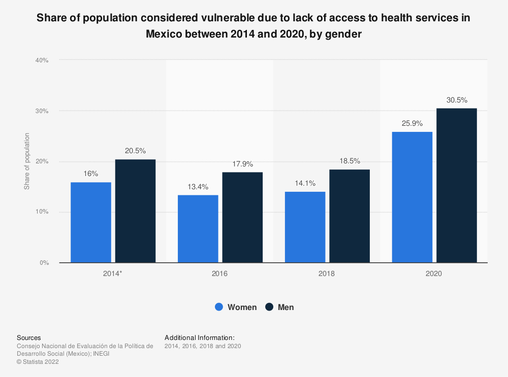 Statistic: Share of population considered vulnerable due to lack of access to health services in Mexico between 2014 and 2018, by gender | Statista