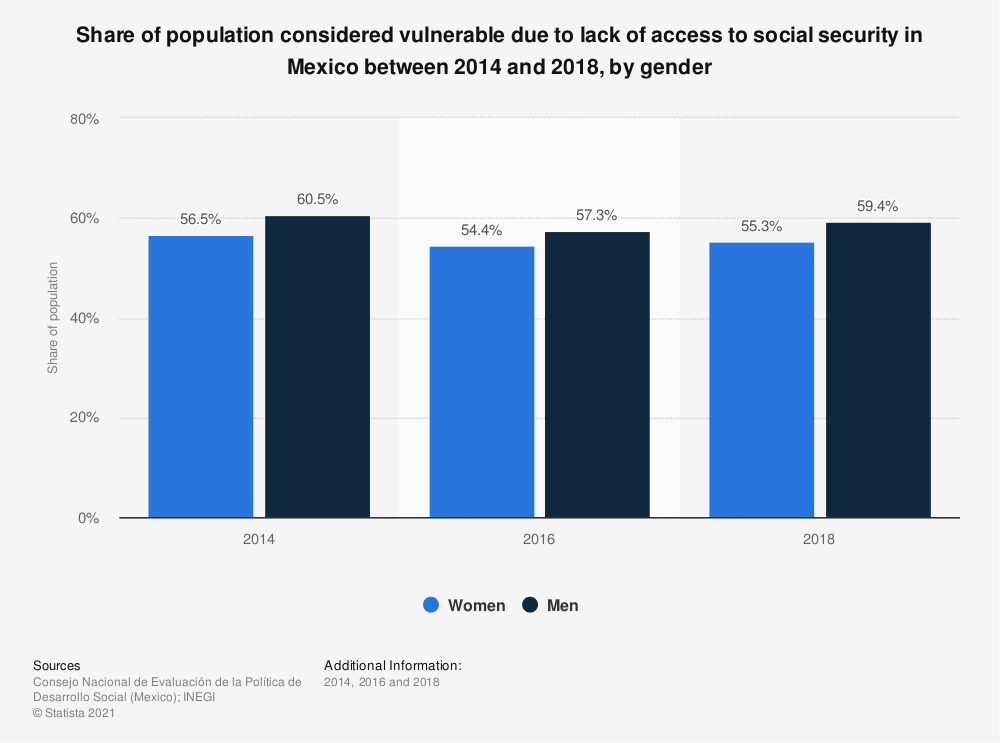 Statistic: Share of population considered vulnerable due to lack of access to social security in Mexico between 2014 and 2018, by gender | Statista