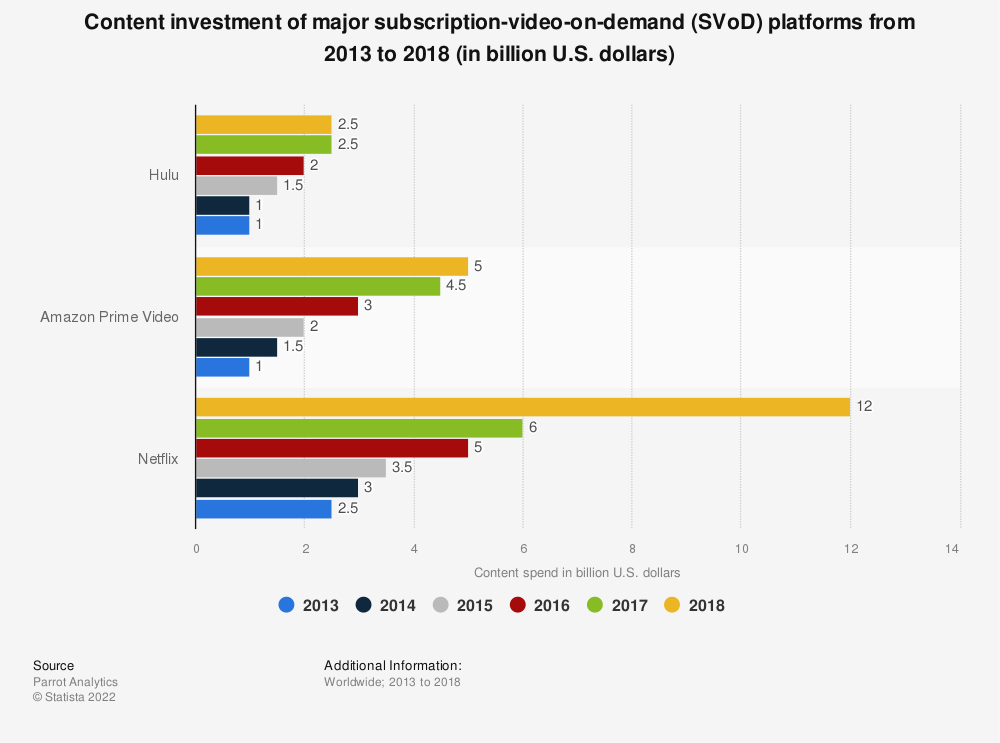 Statistic: Content investment of major subscription-video-on-demand (SVoD) platforms from 2013 to 2018 (in billion U.S. dollars) | Statista