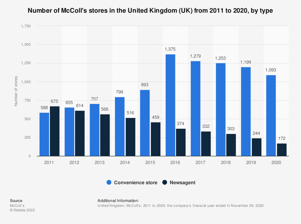 Statistic: Number of McColl's stores in the United Kingdom (UK) from 2011 to 2020, by type | Statista