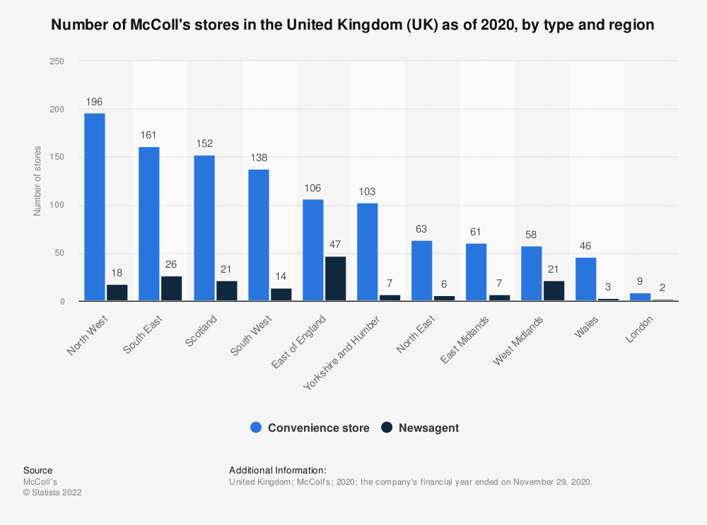 Statistic: Number of McColl's stores in the United Kingdom (UK)  as of 2020, by type and region   Statista