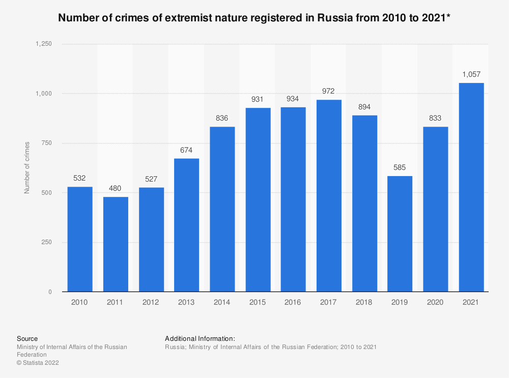 Statistic: Number of crimes of an extremist nature registered in Russia from 2010 to 2019* | Statista