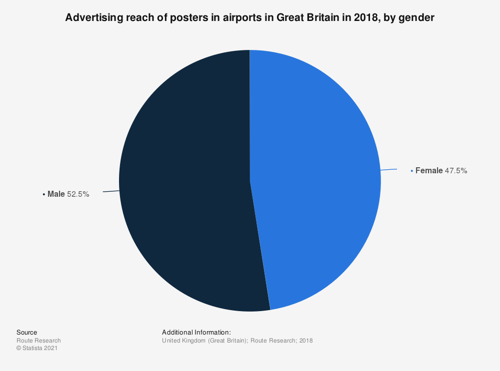 Statistic: Advertising reach of posters in airports in Great Britain in 2018, by gender | Statista