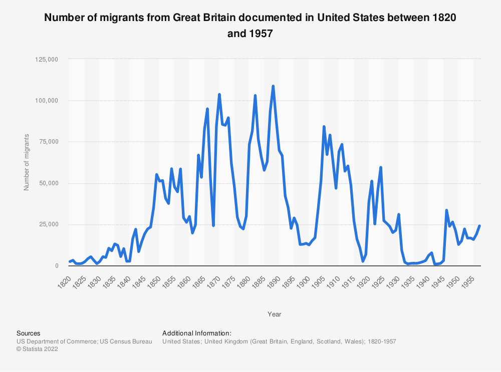 Statistic: Number of migrants from Great Britain documented in United States between 1820 and 1957 | Statista