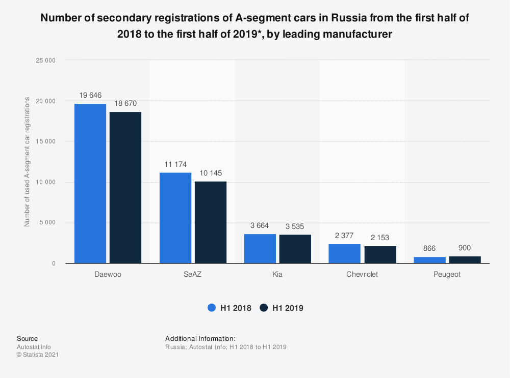 Statistic: Number of secondary registrations of A-segment cars in Russia from the first half of 2018 to the first half of 2019*, by leading manufacturer | Statista