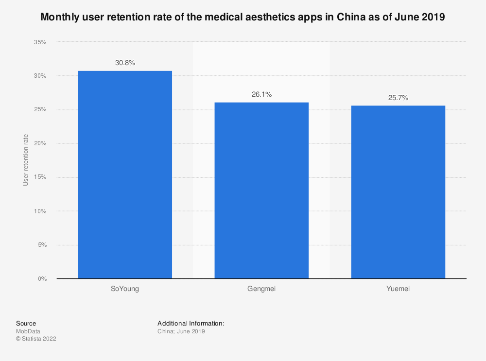 Statistic: Monthly user retention rate of the medical aesthetics apps in China as of June 2019 | Statista