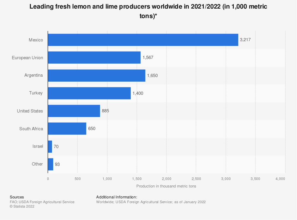 Statistic: Leading fresh lemon and lime producers worldwide in 2019/2020 (in 1,000 metric tons)* | Statista