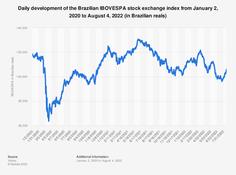 Statistic: Brazil's IBOVESPA stock exchange index from January 2 to October 15, 2020 (in Brazilian reals) | Statista