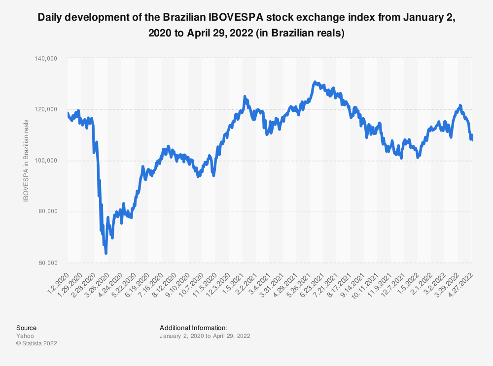 Statistic: Brazil's IBOVESPA stock exchange index from January 2 to April 6, 2020 (in Brazilian reals) | Statista
