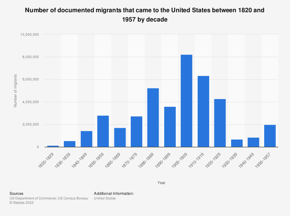 Statistic: Number of documented migrants that came to the United States between 1820 and 1957 by decade | Statista