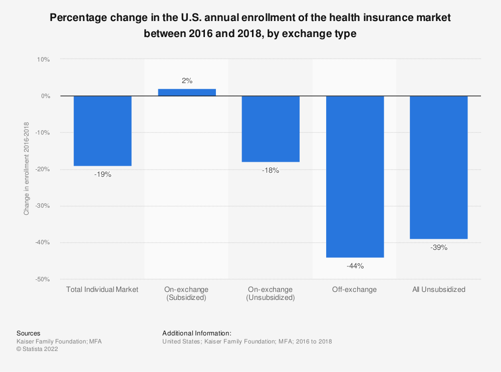 Statistic: Percentage change in the U.S. annual enrollment of the health insurance market between 2016 and 2018, by exchange type | Statista