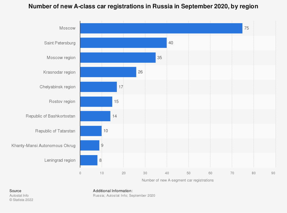 Statistic: Number of new A-class car registrations in Russia in September 2020, by region | Statista