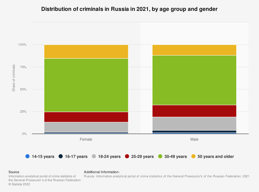 Statistic: Distribution of criminals* in Russia in 2018, by age group and gender | Statista