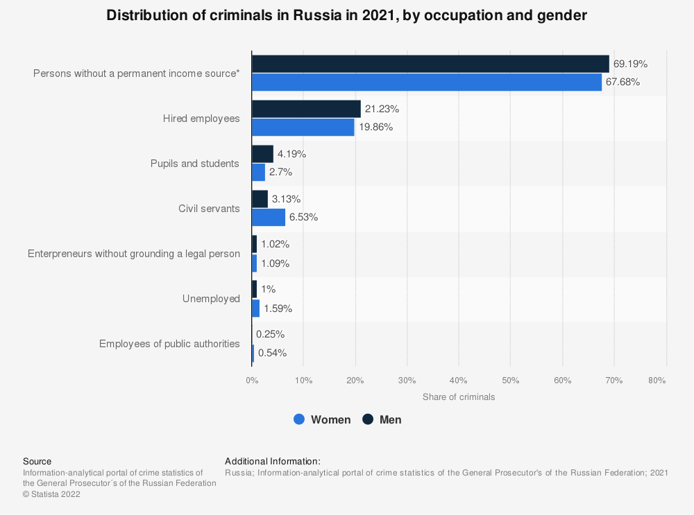 Statistic: Distribution of criminals* in Russia in 2018, by occupation and gender | Statista