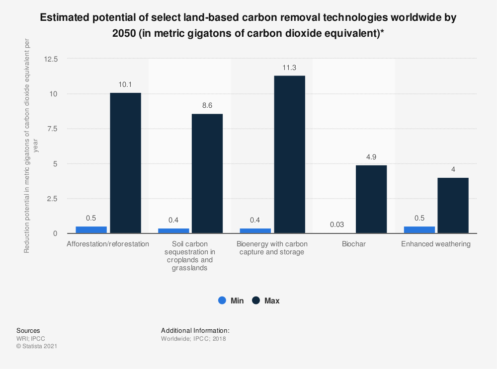 Statistic: Estimated potential of select land-based carbon removal technologies worldwide by 2050 (in metric gigatons of carbon dioxide equivalent)* | Statista