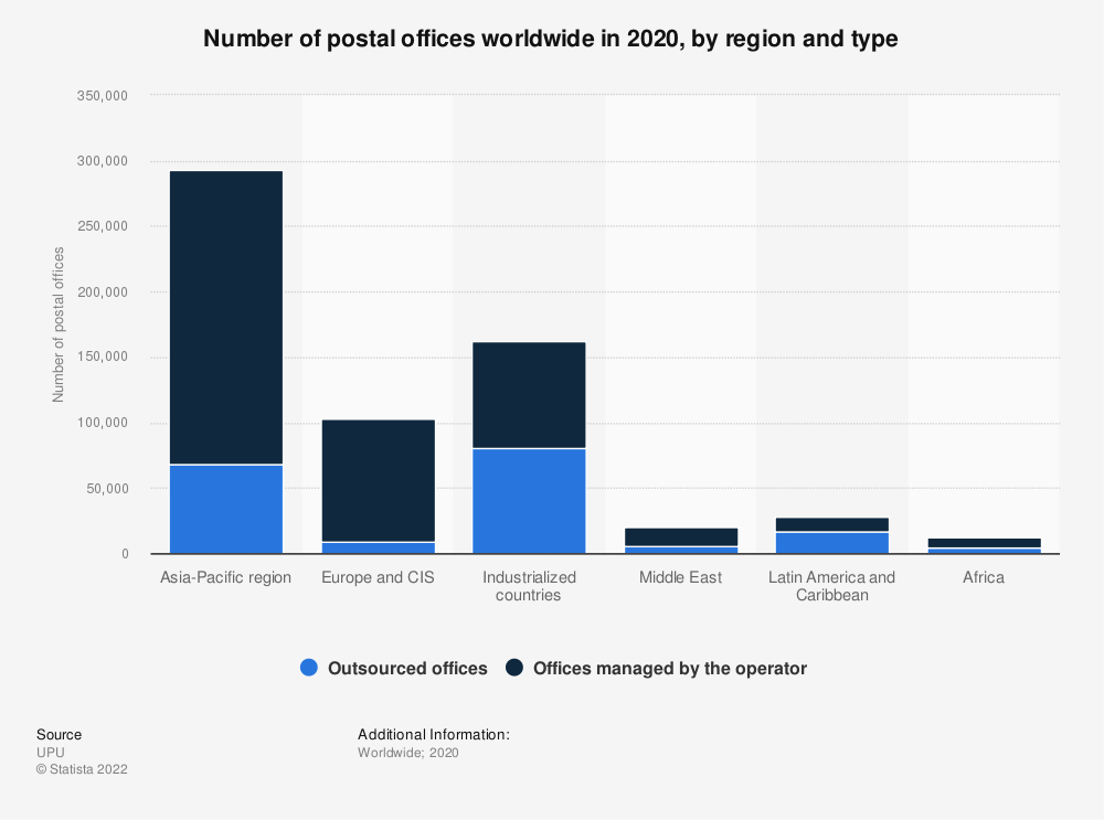 Statistic: Number of postal offices worldwide in 2018, by region and type | Statista