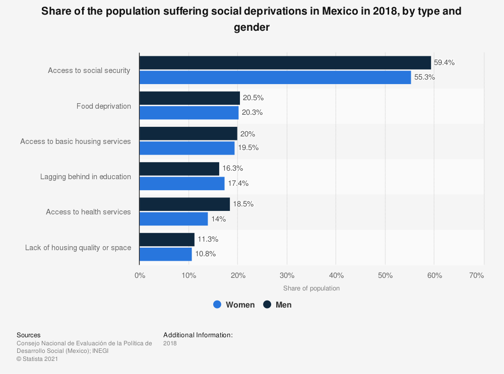 Statistic: Share of the population suffering social deprivations in Mexico in 2018, by type and gender  | Statista