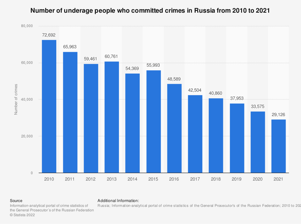 Statistic: Annual number of crimes committed by underage in Russia from 2010 to 2019* | Statista