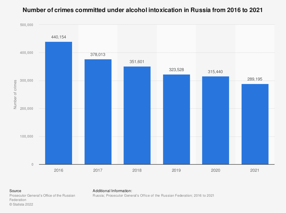 Statistic: Number of crimes committed under alcohol intoxication in Russia from 2016 to 2019 | Statista
