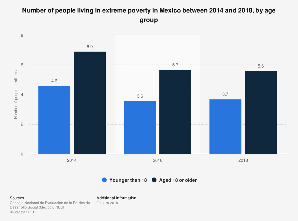 Statistic: Number of people living in extreme poverty in Mexico between 2014 and 2018, by age group | Statista