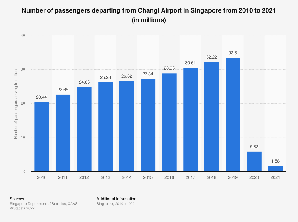 Statistic: Number of passengers departing from Changi Airport in Singapore from 2010 to 2020 (in millions) | Statista