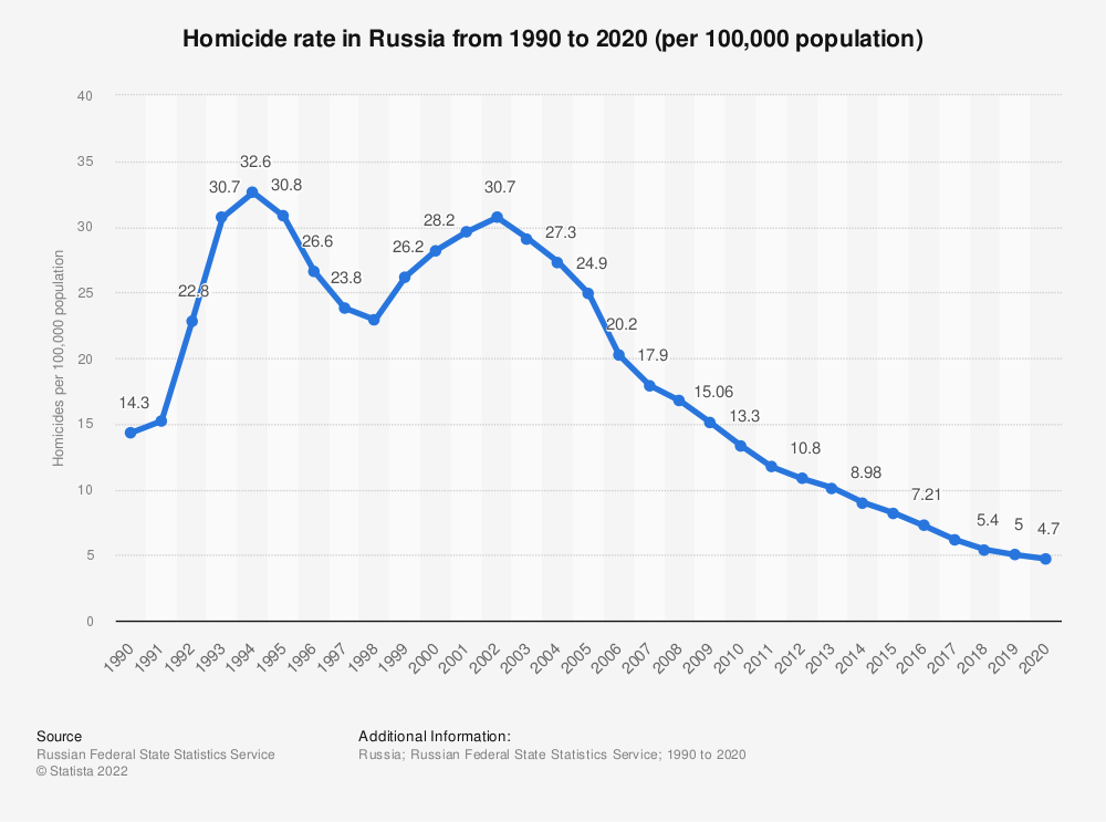 Statistic: Homicide rate in Russia from 1990 to 2018 (per 100,000 population) | Statista