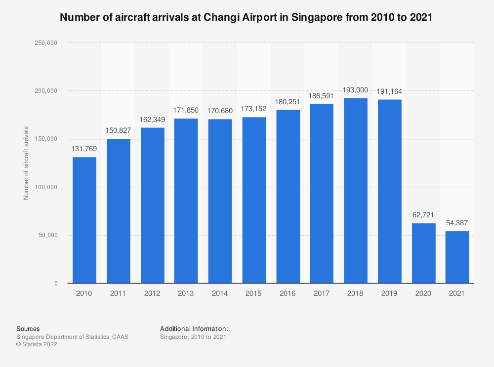 Statistic: Number of aircraft arrivals at Changi Airport in Singapore from 2010 to 2019 | Statista