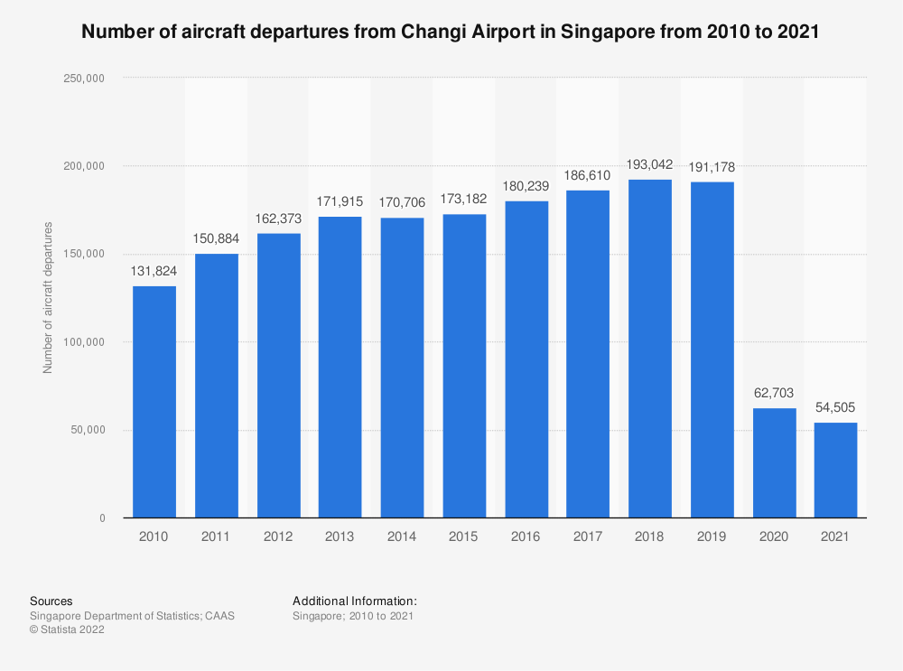 Statistic: Number of aircraft departures from Changi Airport in Singapore from 2010 to 2019 | Statista