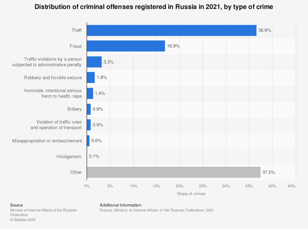 Statistic: Distribution of criminal offenses registered in Russia in 2019, by type of crime | Statista
