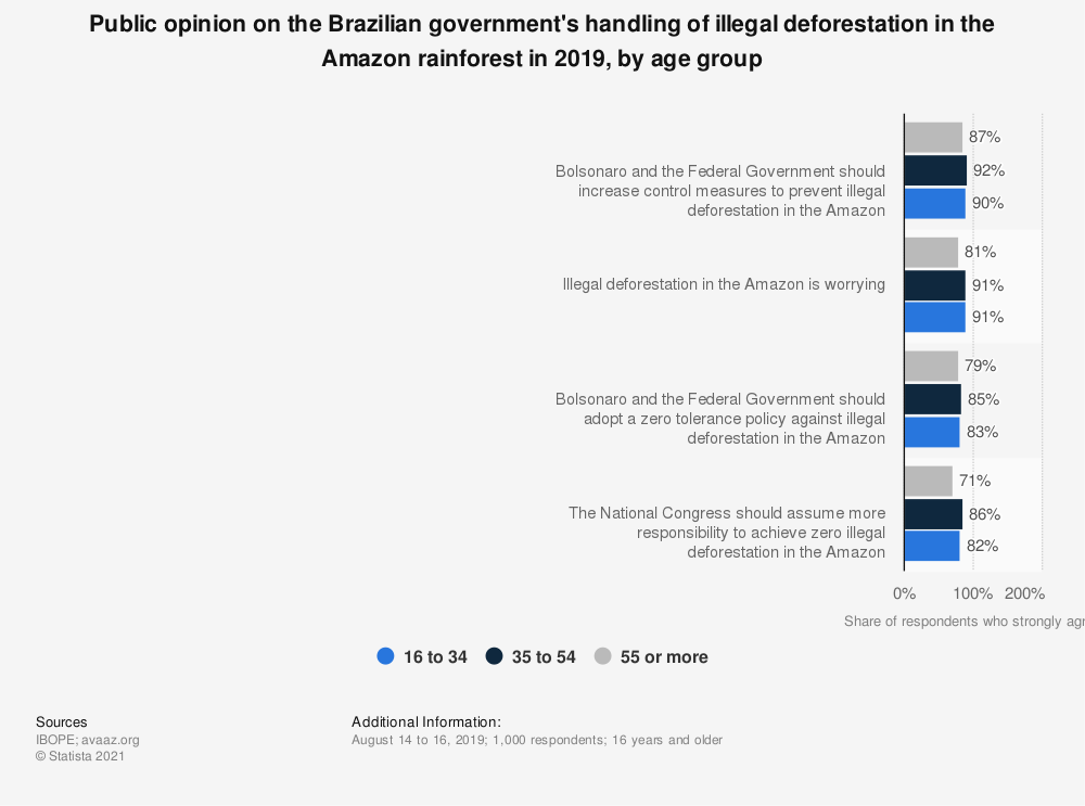 Statistic: Public opinion on the Brazilian government's handling of illegal deforestation in the Amazon rainforest in 2019, by age group | Statista