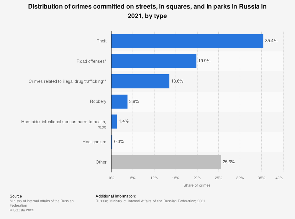 Statistic: Distribution of crimes committed on streets, in squares, and in parks in Russia in 2020, by type of crime | Statista