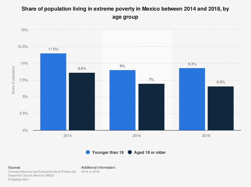 Statistic: Share of population living in extreme poverty in Mexico between 2014 and 2018, by age group | Statista