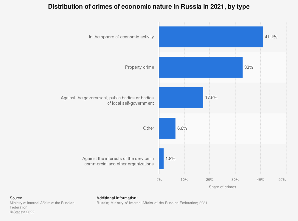 Statistic: Distribution of crimes of economic nature in Russia in 2019, by type* | Statista
