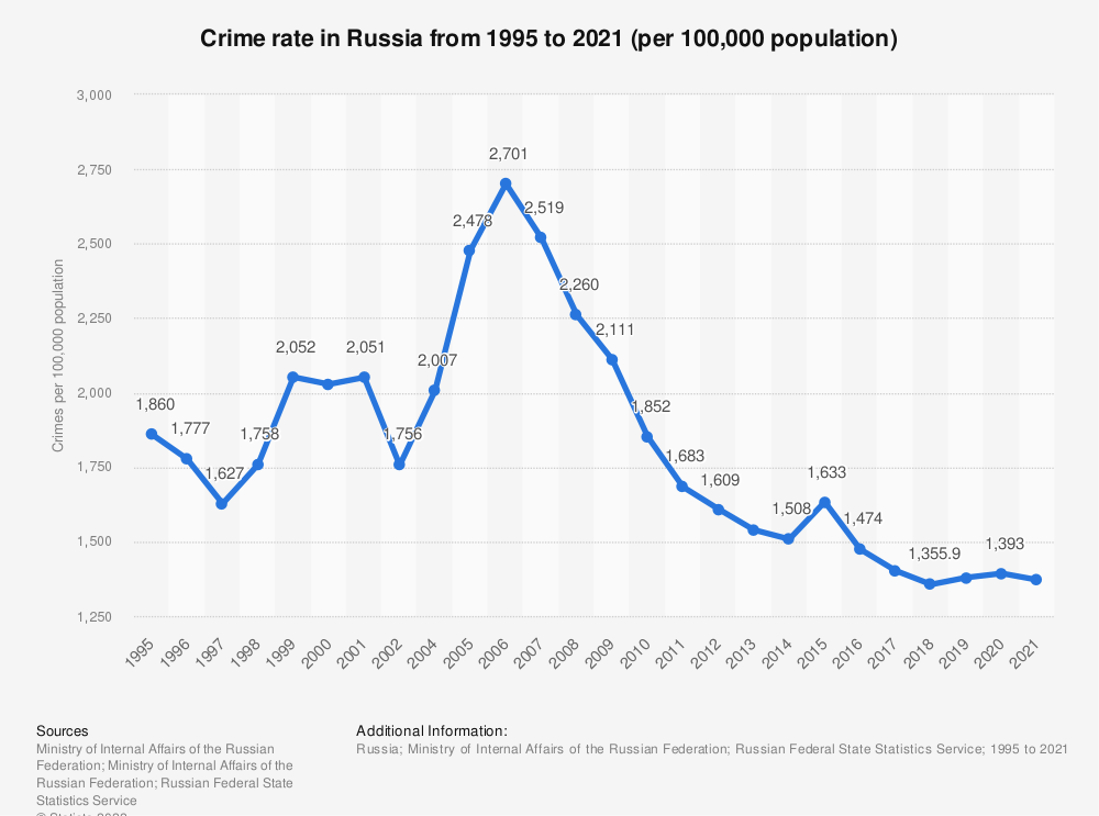 Statistic: Crime rate in Russia from 2015 to 2019 (per 100,000 population) | Statista