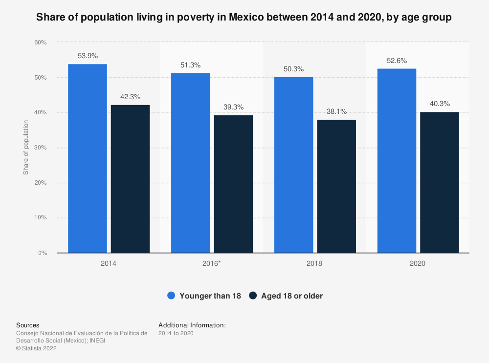 Statistic: Share of population living in poverty in Mexico between 2014 and 2018, by age group   Statista