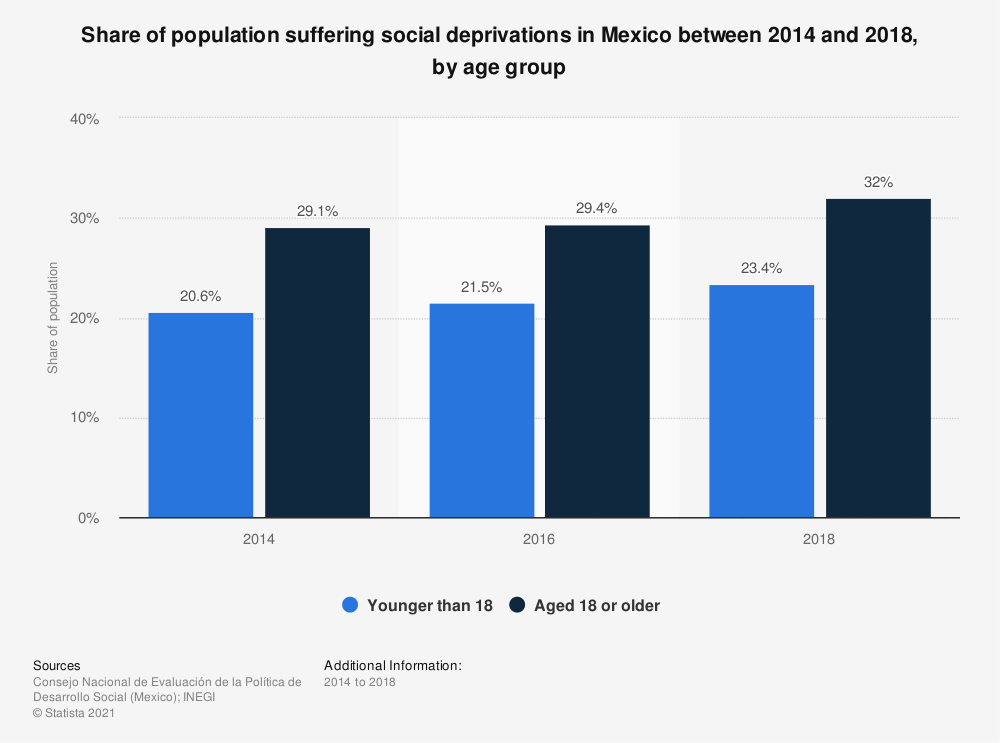 Statistic: Share of population suffering social deprivations in Mexico between 2014 and 2018, by age group   Statista